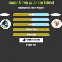 Junior Brown vs Jordan Gabriel h2h player stats