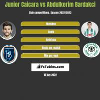 Junior Caicara vs Abdulkerim Bardakci h2h player stats