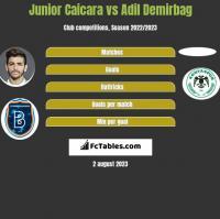 Junior Caicara vs Adil Demirbag h2h player stats