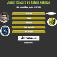 Junior Caicara vs Alihan Kubalas h2h player stats