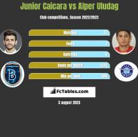 Junior Caicara vs Alper Uludag h2h player stats