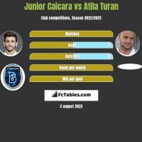 Junior Caicara vs Atila Turan h2h player stats