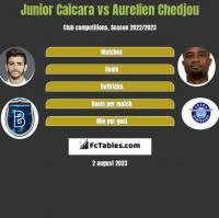 Junior Caicara vs Aurelien Chedjou h2h player stats