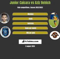 Junior Caicara vs Aziz Behich h2h player stats
