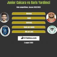 Junior Caicara vs Baris Yardimci h2h player stats