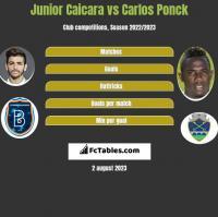 Junior Caicara vs Carlos Ponck h2h player stats