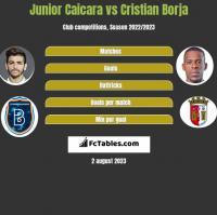 Junior Caicara vs Cristian Borja h2h player stats