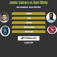 Junior Caicara vs Gael Clichy h2h player stats