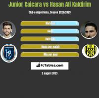 Junior Caicara vs Hasan Ali Kaldirim h2h player stats