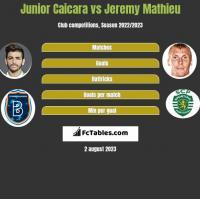 Junior Caicara vs Jeremy Mathieu h2h player stats