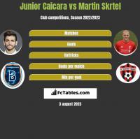 Junior Caicara vs Martin Skrtel h2h player stats