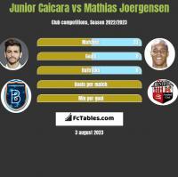 Junior Caicara vs Mathias Joergensen h2h player stats