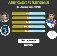 Junior Caicara vs Mauricio Isla h2h player stats
