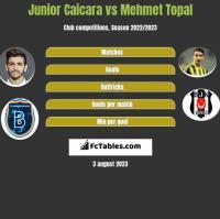 Junior Caicara vs Mehmet Topal h2h player stats