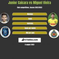 Junior Caicara vs Miguel Vieira h2h player stats