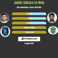 Junior Caicara vs Neto h2h player stats