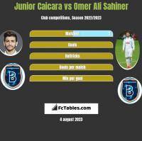 Junior Caicara vs Omer Ali Sahiner h2h player stats