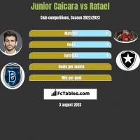Junior Caicara vs Rafael h2h player stats
