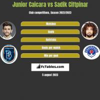 Junior Caicara vs Sadik Ciftpinar h2h player stats