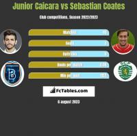 Junior Caicara vs Sebastian Coates h2h player stats
