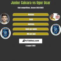Junior Caicara vs Ugur Ucar h2h player stats