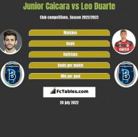 Junior Caicara vs Leo Duarte h2h player stats