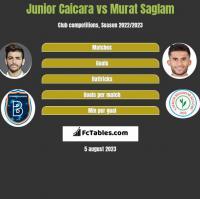 Junior Caicara vs Murat Saglam h2h player stats
