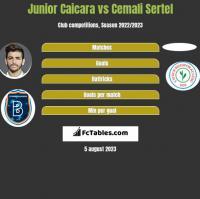 Junior Caicara vs Cemali Sertel h2h player stats