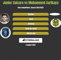 Junior Caicara vs Muhammed Sarikaya h2h player stats