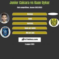 Junior Caicara vs Kaan Uykur h2h player stats