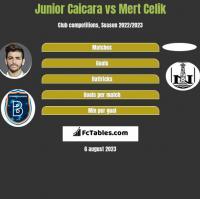 Junior Caicara vs Mert Celik h2h player stats