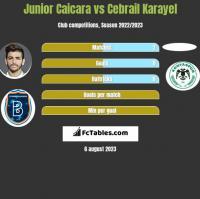 Junior Caicara vs Cebrail Karayel h2h player stats