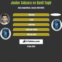 Junior Caicara vs Ravil Tagir h2h player stats