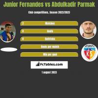 Junior Fernandes vs Abdulkadir Parmak h2h player stats