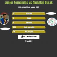 Junior Fernandes vs Abdullah Durak h2h player stats