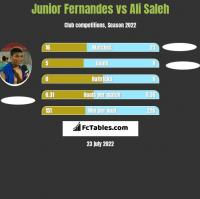 Junior Fernandes vs Ali Saleh h2h player stats