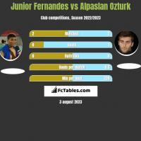 Junior Fernandes vs Alpaslan Ozturk h2h player stats