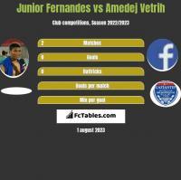Junior Fernandes vs Amedej Vetrih h2h player stats
