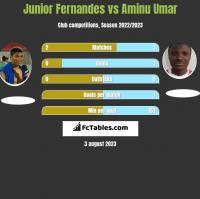Junior Fernandes vs Aminu Umar h2h player stats