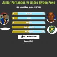 Junior Fernandes vs Andre Biyogo Poko h2h player stats