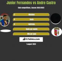 Junior Fernandes vs Andre Castro h2h player stats