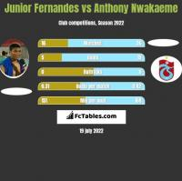 Junior Fernandes vs Anthony Nwakaeme h2h player stats
