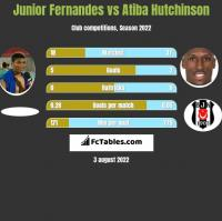 Junior Fernandes vs Atiba Hutchinson h2h player stats