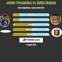 Junior Fernandes vs Caleb Ekuban h2h player stats
