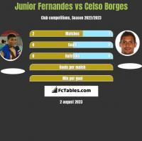 Junior Fernandes vs Celso Borges h2h player stats