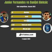 Junior Fernandes vs Danijel Aleksic h2h player stats