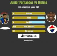 Junior Fernandes vs Djalma h2h player stats