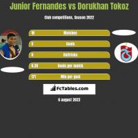 Junior Fernandes vs Dorukhan Tokoz h2h player stats