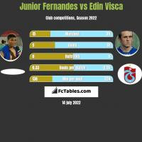 Junior Fernandes vs Edin Visca h2h player stats
