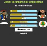 Junior Fernandes vs Efecan Karaca h2h player stats